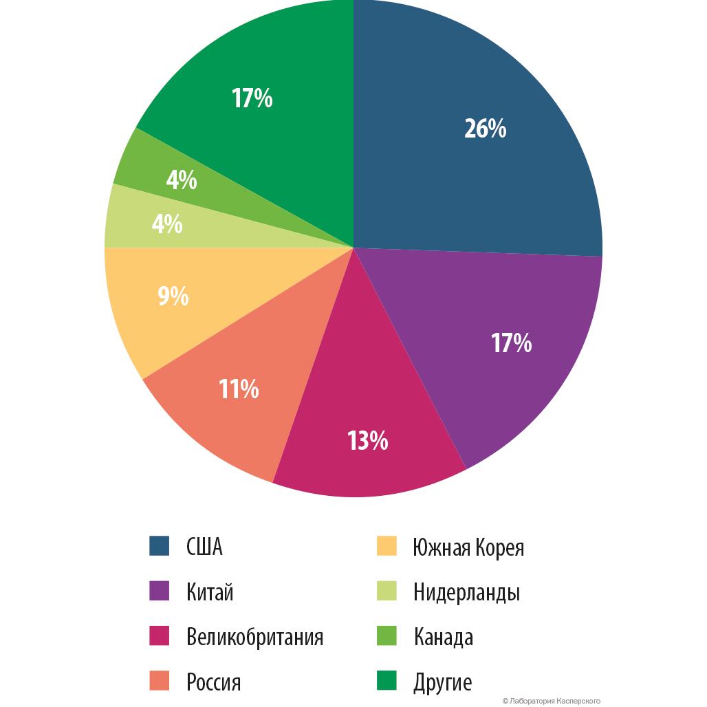 Распределение командных серверов ботнетов по странам, Q1 2015