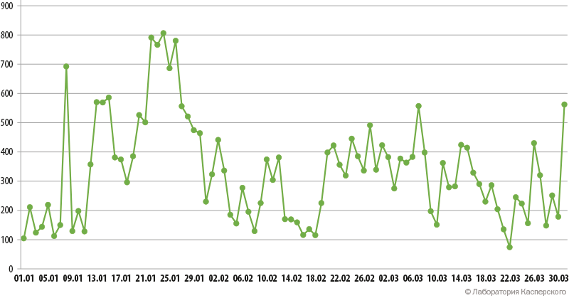 Динамика числа DDoS-атак, Q1 2015