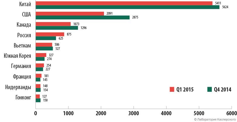 TOP 10 стран по числу уникальных жертв DDoS-атак в Q4 2014 и Q1 2015