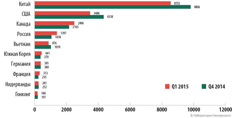 TOP 10 стран по числу атак в Q4 2014 и Q1 2015