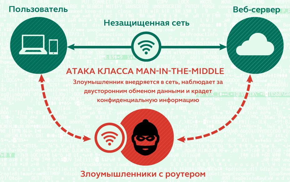 Злоумышленник представляется пользователю маршрутизатором, а маршрутизатору –пользователем и перехватывает трафик, передаваемый между пользователем и веб-сервером