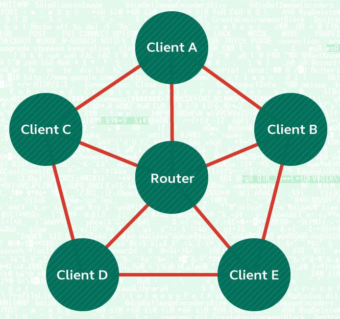 Стандартная топология домашней беспроводной сети. В качестве клиентов могут выступать любые устройства, подключенные к интернету.
