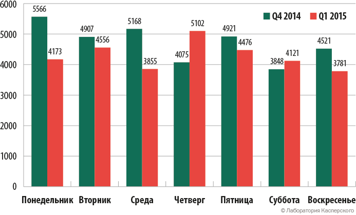 Самые популярные дни недели для DDoS-атак в Q4 2014 и Q1 2015