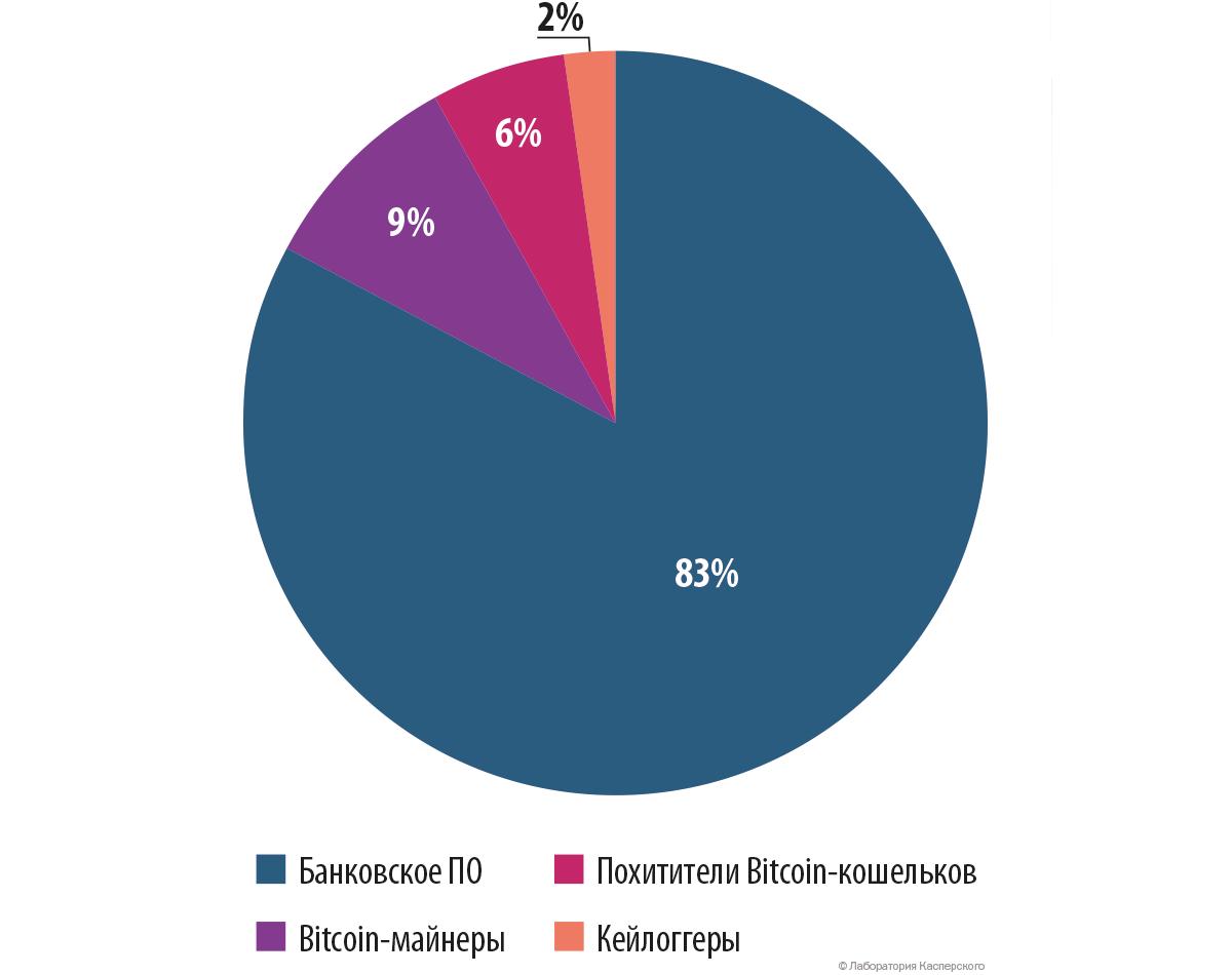 Развитие информационных угроз во втором квартале 2015 года