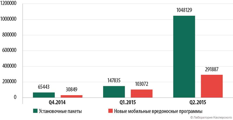 Развитие информационных угроз в первом квартале 2015 года