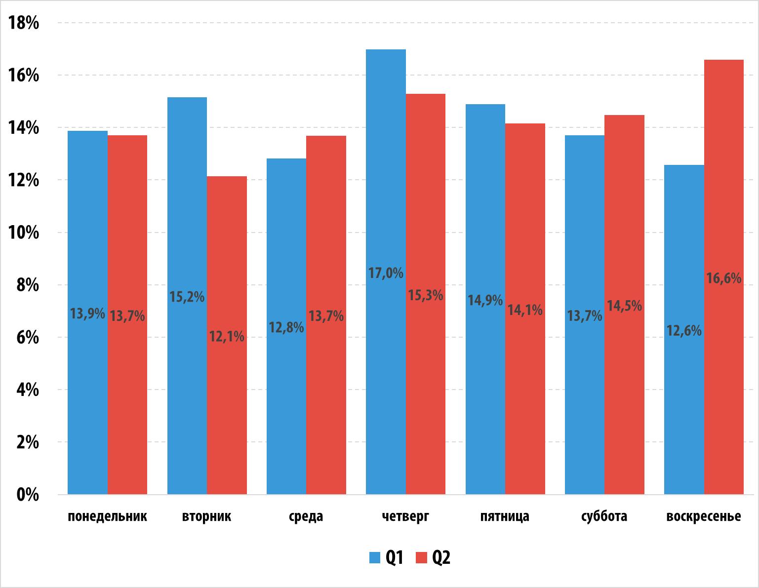 DDoS-атаки во втором квартале 2015 года