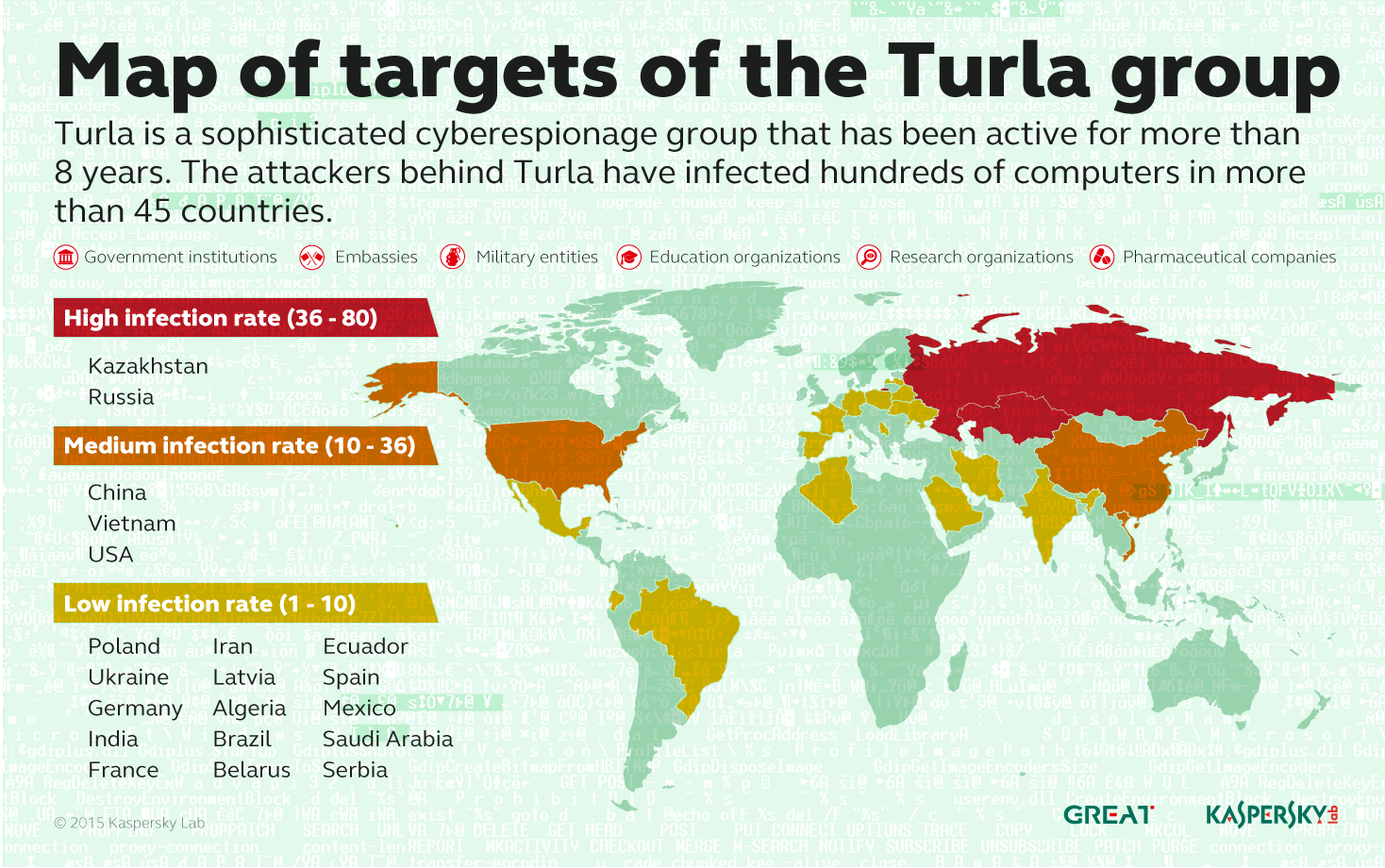 Turla и спутниковый интернет: управление APT-атаками в небе