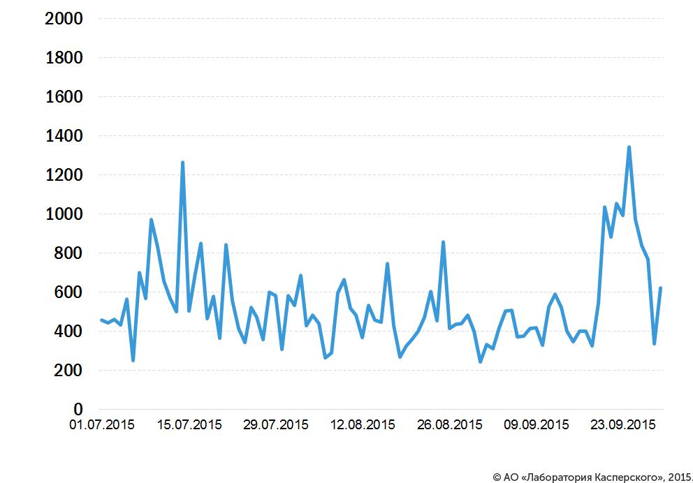 DDoS-атаки в третьем квартале 2015 года