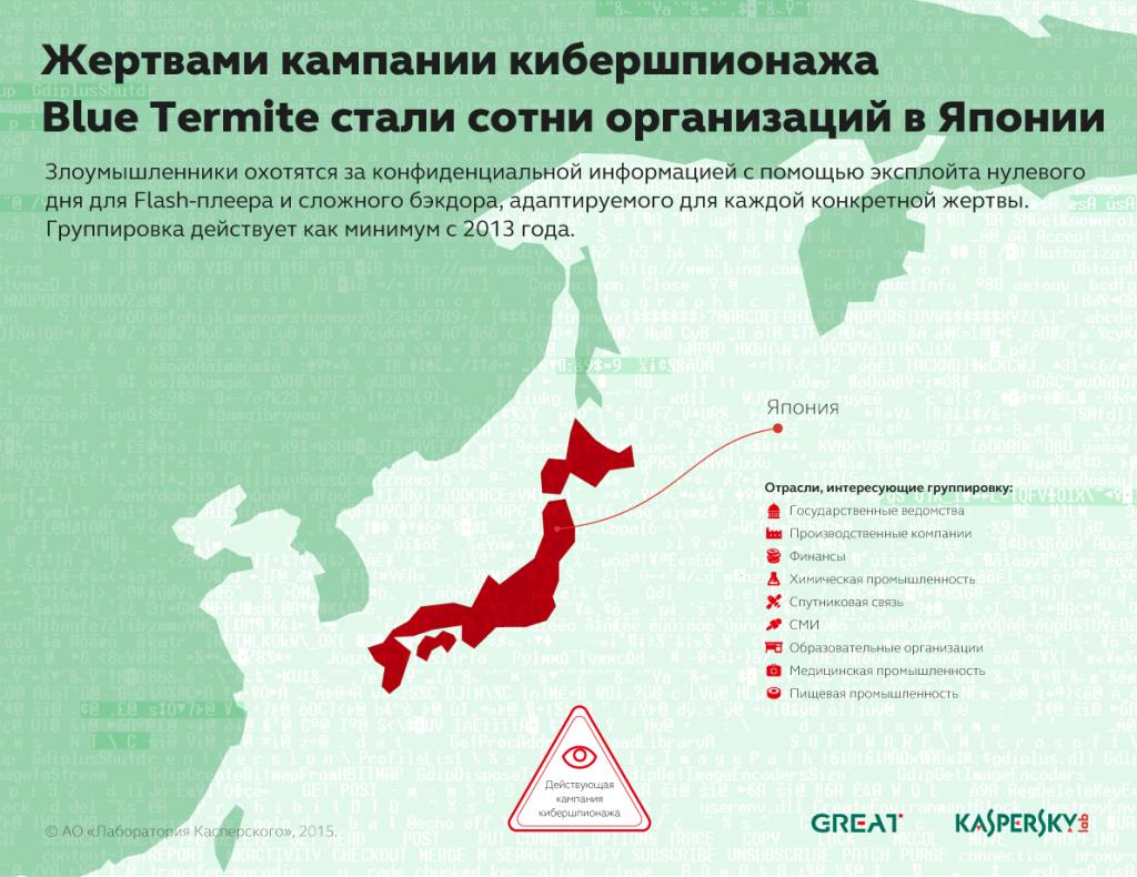 Развитие информационных угроз в третьем квартале 2015 года