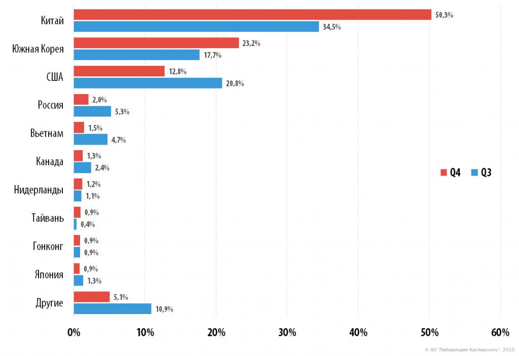 DDoS-атаки в четвертом квартале 2015 года