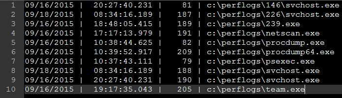 Увеличивается количество APT-ограблений банков с использованием атак Metel, GCMAN и Carbanak 2.0