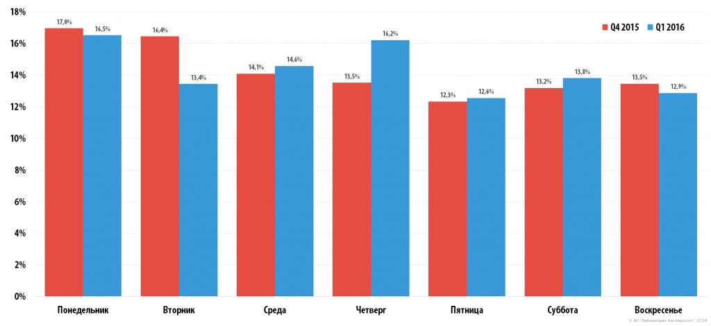 DDOS-атаки в первом квартале 2016 года