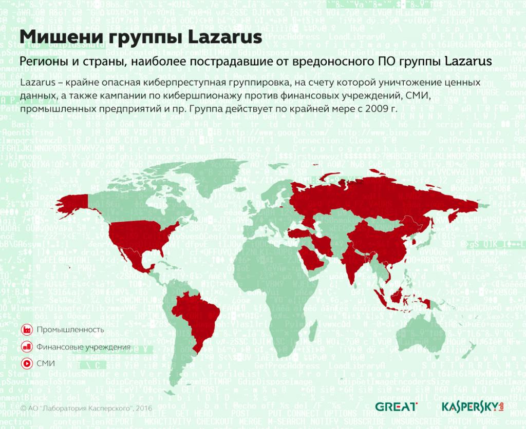 lazarus_ru