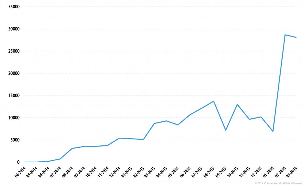 Отчет о работе KSN: мобильные программы-вымогатели в 2014-2016 годах