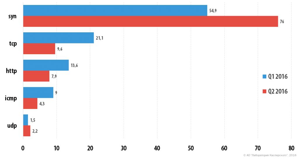 DDoS-атаки Во втором квартале 2016 года
