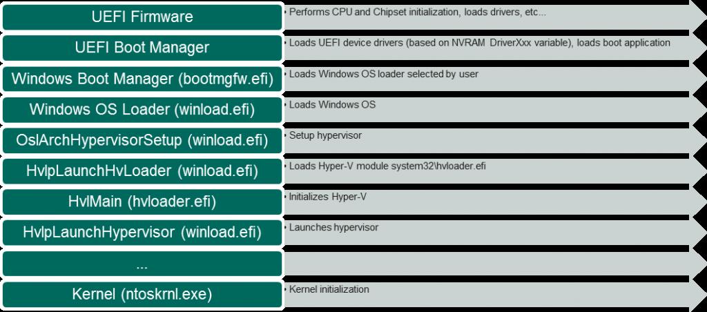 Windows 10: что нового в системе безопасности