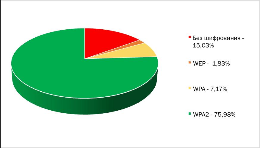 Насколько безопасны публичные Wi-Fi-сети в Москве?