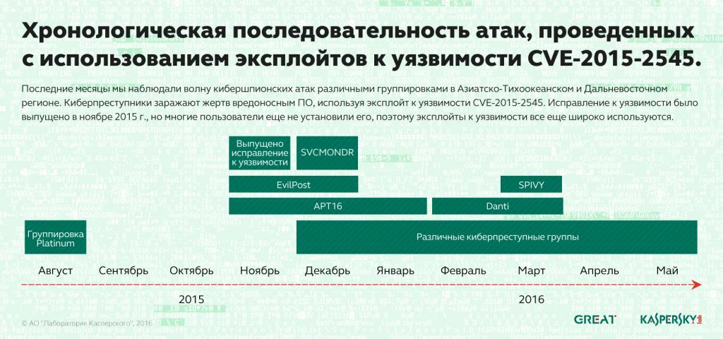 timeline_5_ru