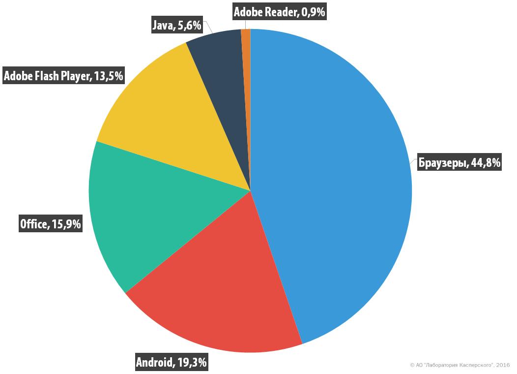 Развитие информационных угроз в третьем квартале 2016 г.