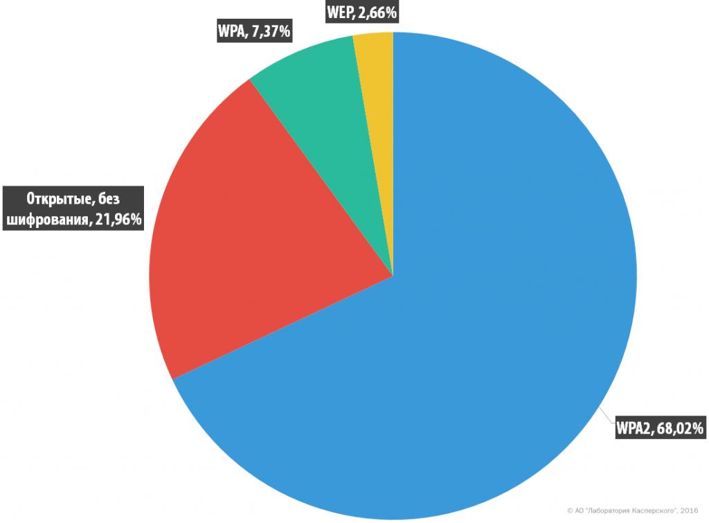 Исследование: незащищенные Wi-Fi-сети по всему миру