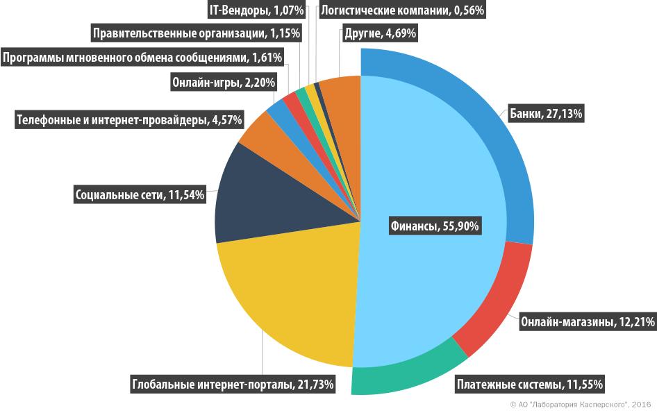 Спам и фишинг в третьем квартале 2016