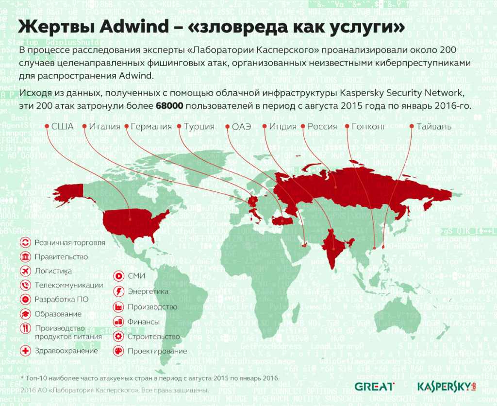 Kaspersky Security Bulletin 2016. Развитие угроз