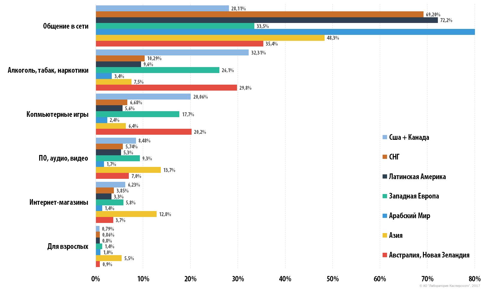 Кибер секс в разных странах статистика