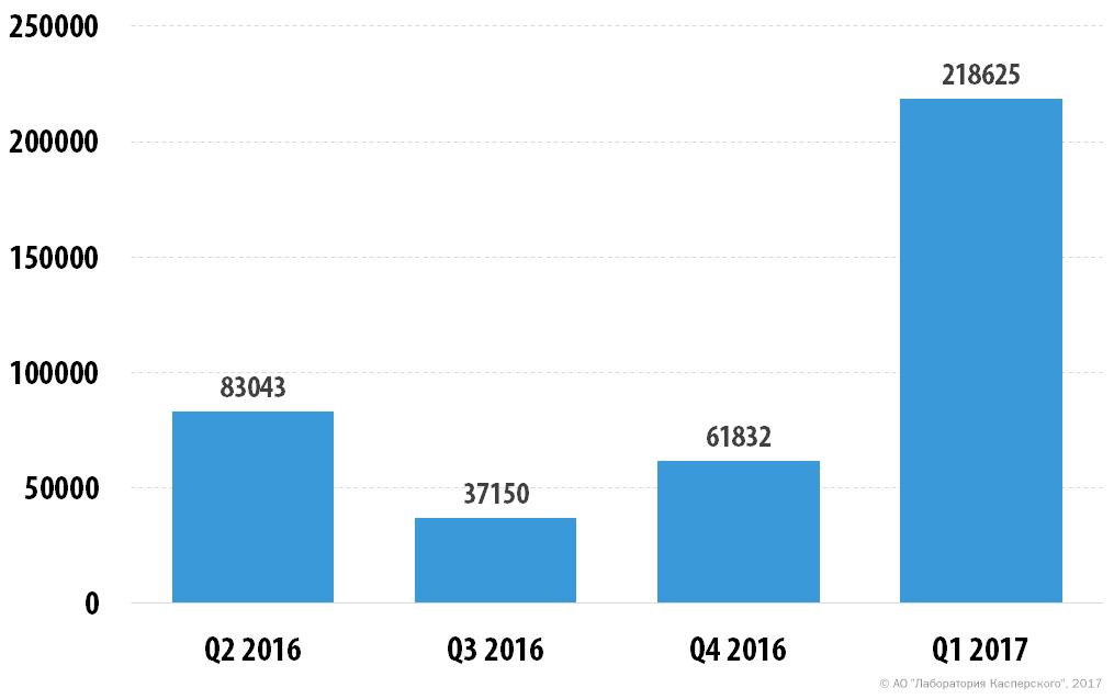 Развитие информационных угроз в первом квартале 2017 года. Статистика