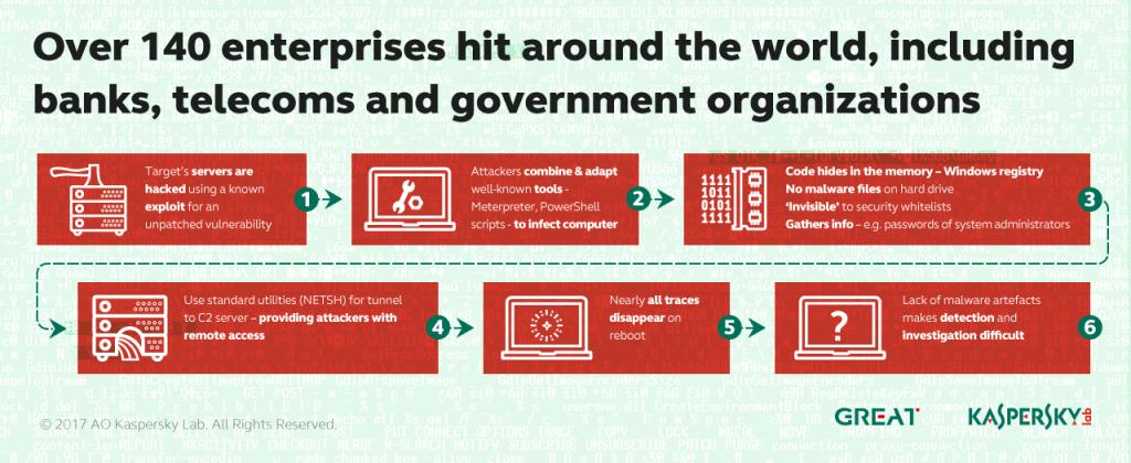 Развитие информационных угроз в первом квартале 2017 г.