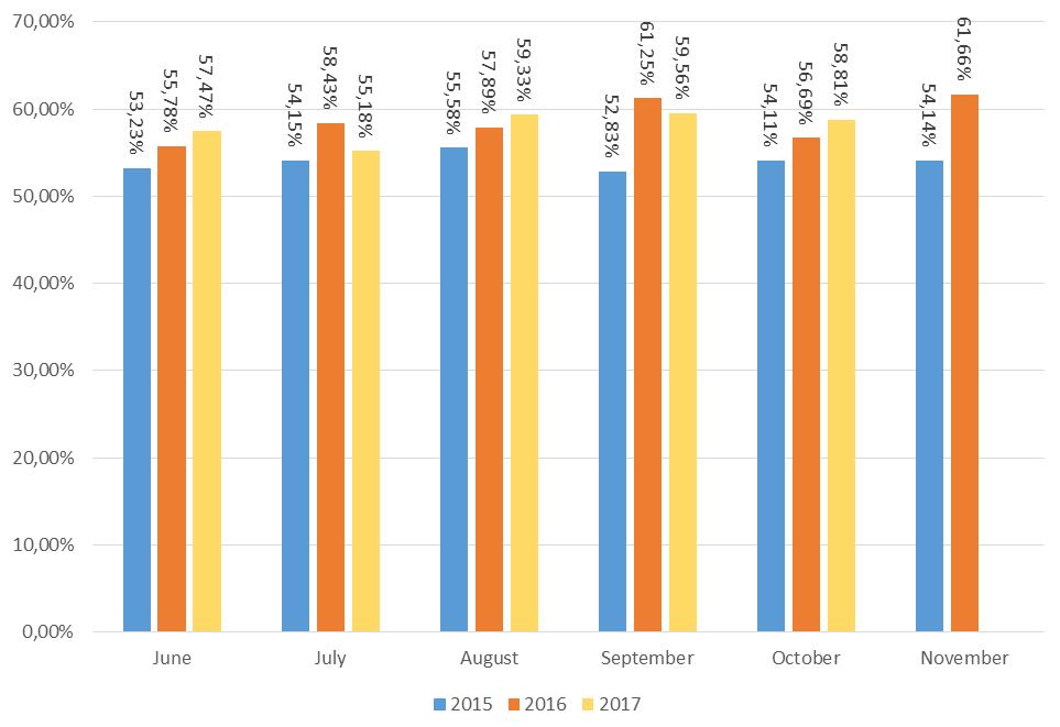 Доля спама в мировом почтовом трафике, лето-осень 2015-2017