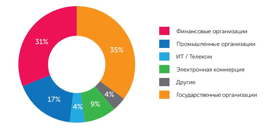 Распределение анализируемых компаний по отраслям, 2017 год