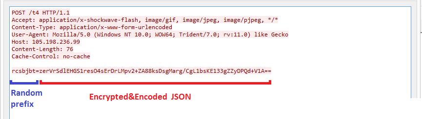 Запрос HTTPS POST с зашифрованными данными в формате JSON