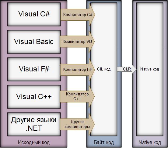 Common Language Runtime. Источник: https://ru.wikipedia.org/wiki/Common_Language_Runtime