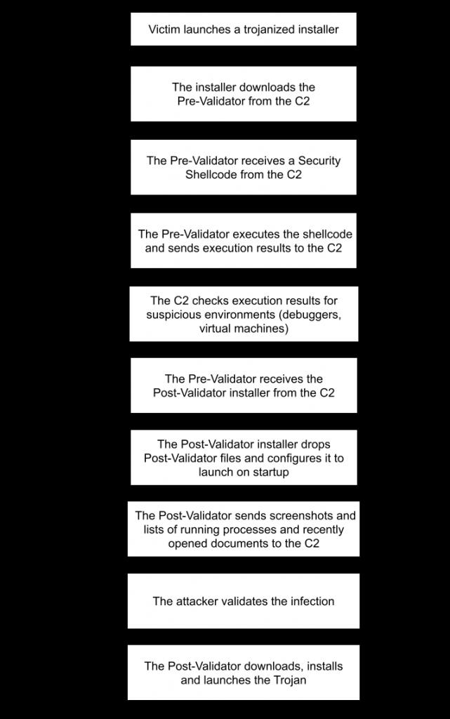 Процесс заражения в пользовательском режиме