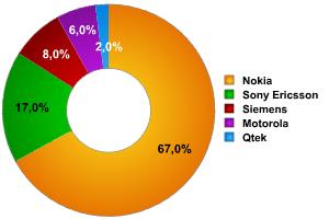 Hersteller der Geräte, in %.
