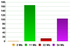 Das zahlenmäßige Verhältnis der Access Points (AP) zur Übertragungs-Geschwindigkeit der Daten.