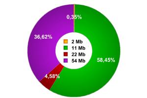 Übertragungs-Geschwindigkeit der Daten im prozentualen Verhältnis.