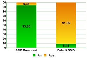 Prozentuales Verhältnis der Netze mit Standard-Einstellungen.