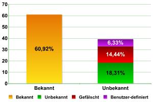 Verhältnis bekannter und unbekannter Ausrüstung, in %.