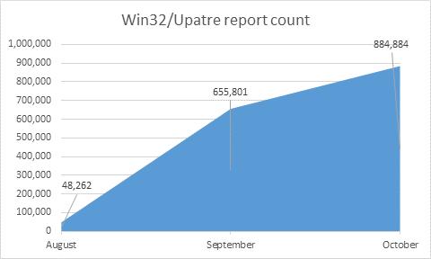 Description: Upatre-Report-Count