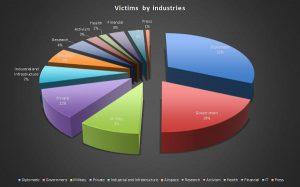 Entwicklung der IT-Bedrohungen im 3. Quartal 2014