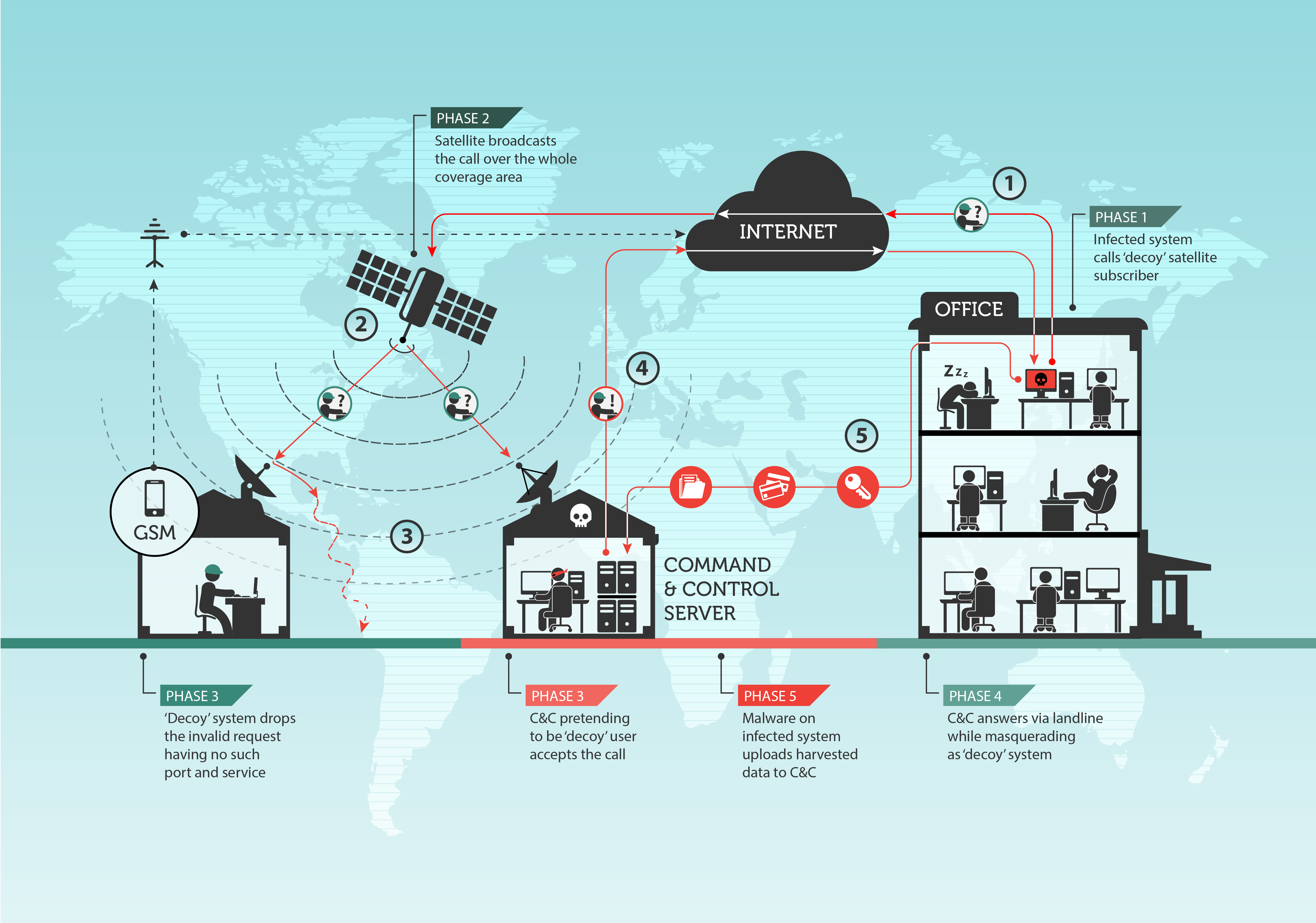 Turla in the Sky: Satelliten-C&C
