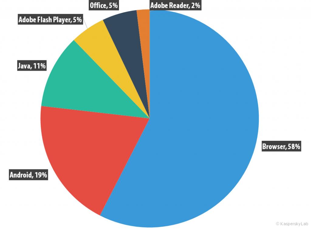 Entwicklung der IT-Bedrohungen im dritten Quartal 2015