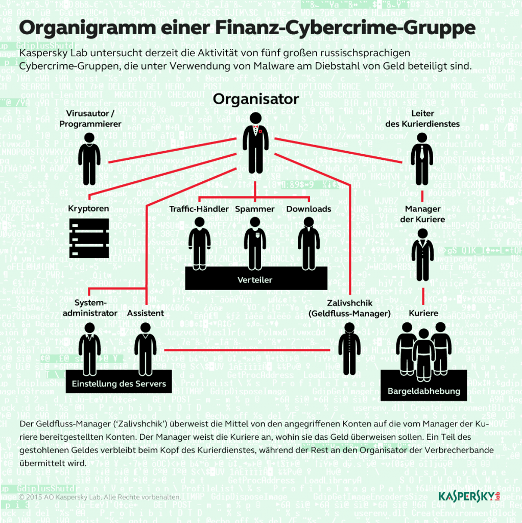 financial_cybercrime_group_DE