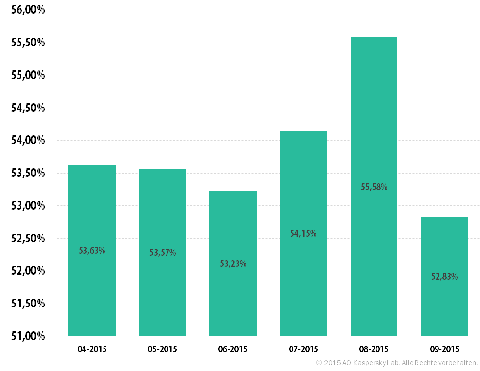 Spam und Phishing im dritten Quartal 2015