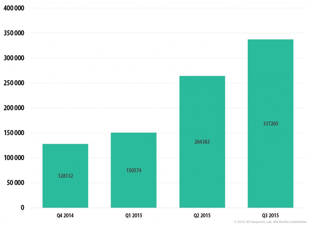 Kaspersky Security Bulletin 2015/2016. Statistik für das Jahr 2015