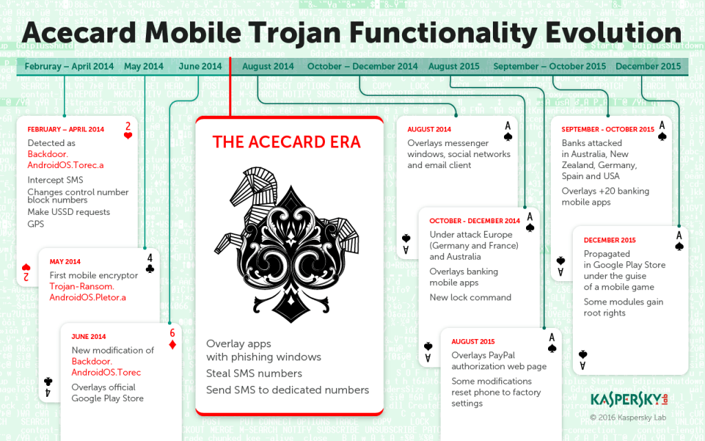 1779_Infographics_Acecard_Timeline