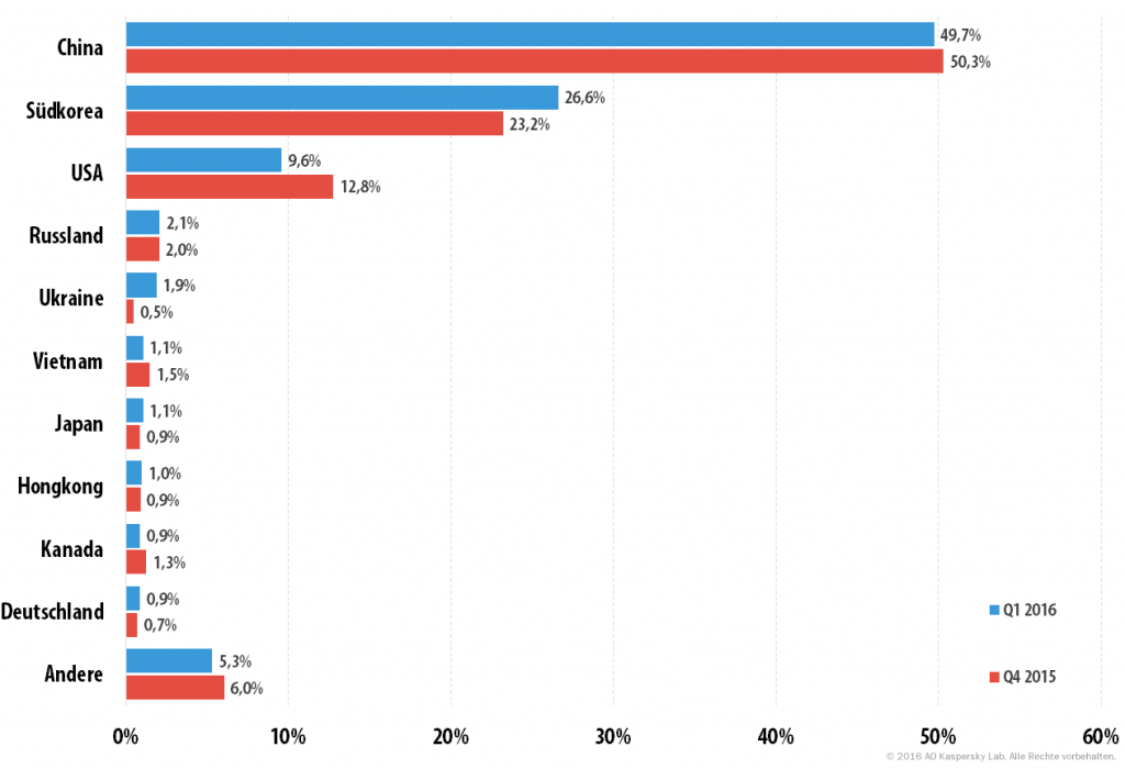 DDoS-Attacken im ersten Quartal 2016