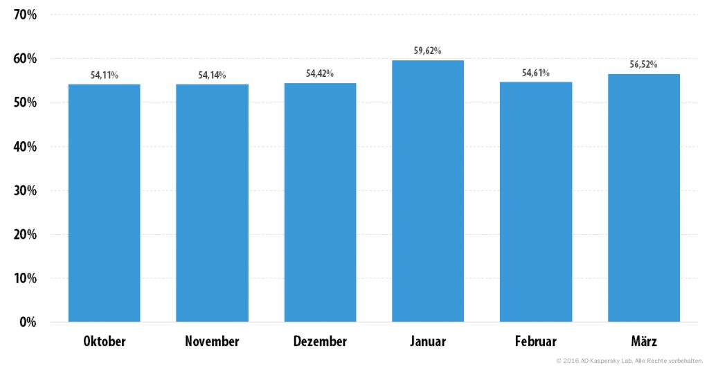Spam und Phishing im ersten Quartal 2016