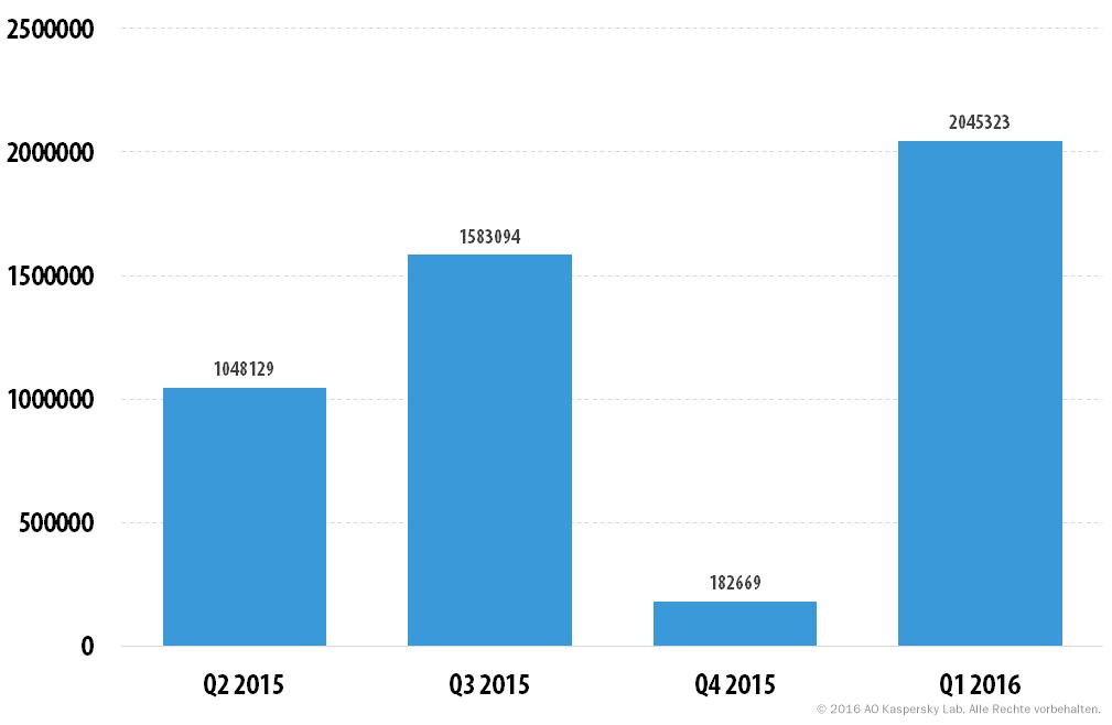 Entwicklung der IT-Bedrohungen im ersten Quartal 2016